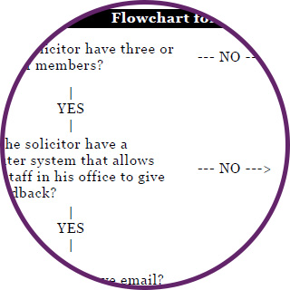 Flowcharts for buying property