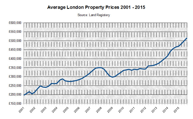 Average London Property Prices 2000-2014