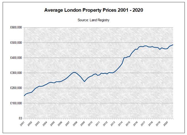 Average London Property Prices 2000-2020