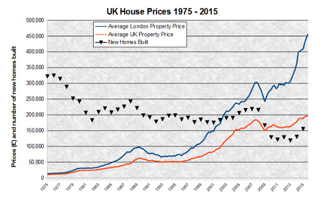 As the number of new homes built drops, property prices continue to rise