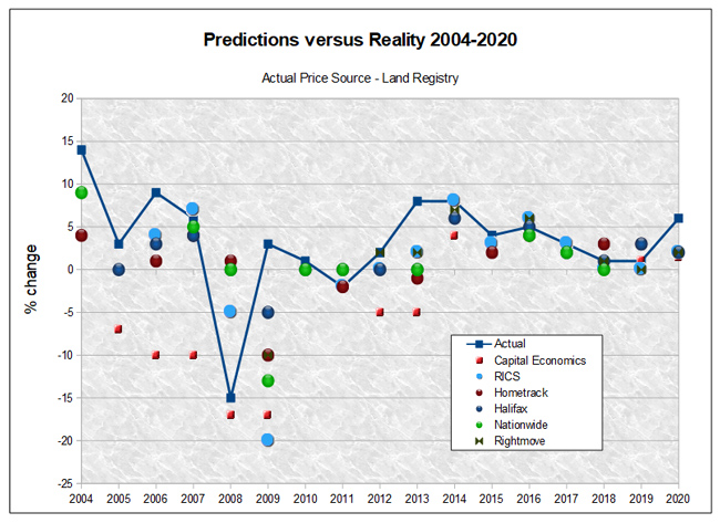 Property Price Predictions versus reality - 2004 to 2020