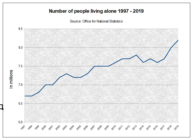 Single Person Households 1997-2019